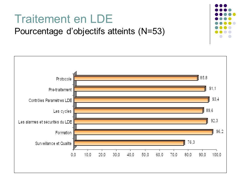 Traitement en LDE Pourcentage d'objectifs atteints (N=53)