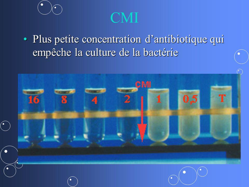 CMI Plus petite concentration d'antibiotique qui empêche la culture de la bactérie