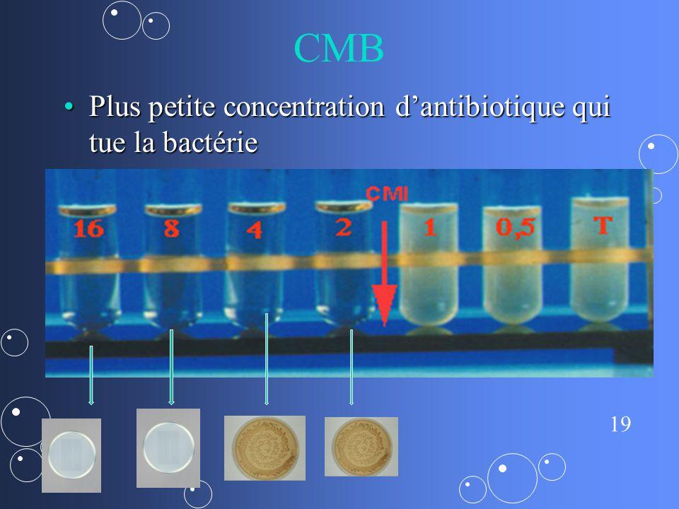 CMB Plus petite concentration d'antibiotique qui tue la bactérie