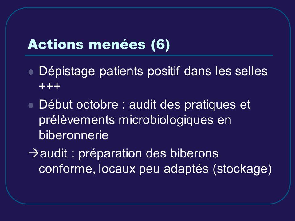 Actions menées (6) Dépistage patients positif dans les selles +++
