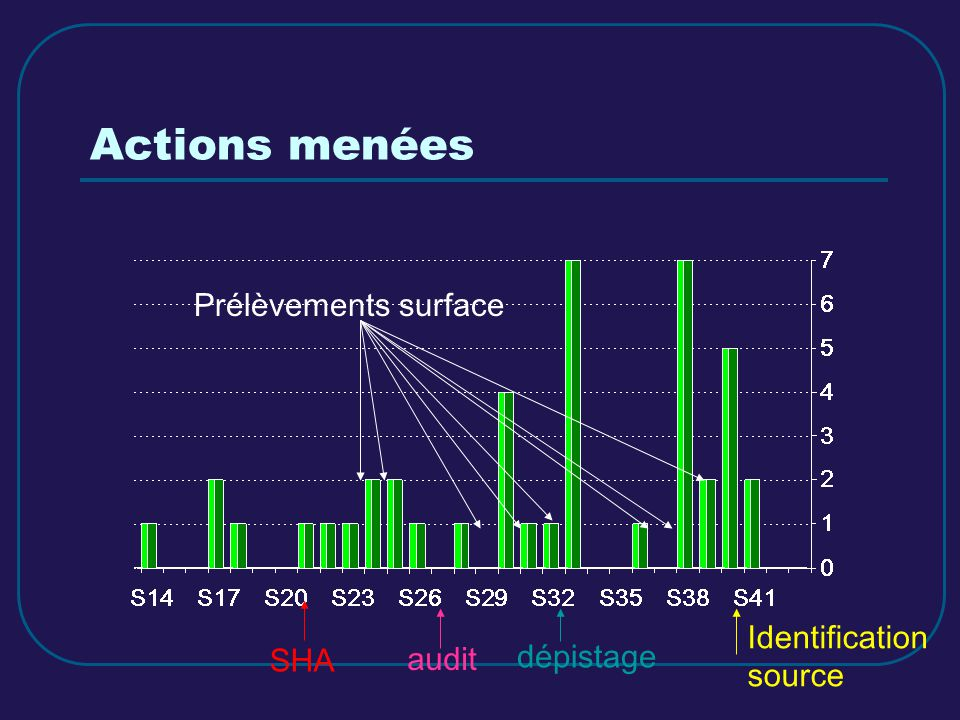 Actions menées Prélèvements surface Identification source SHA audit