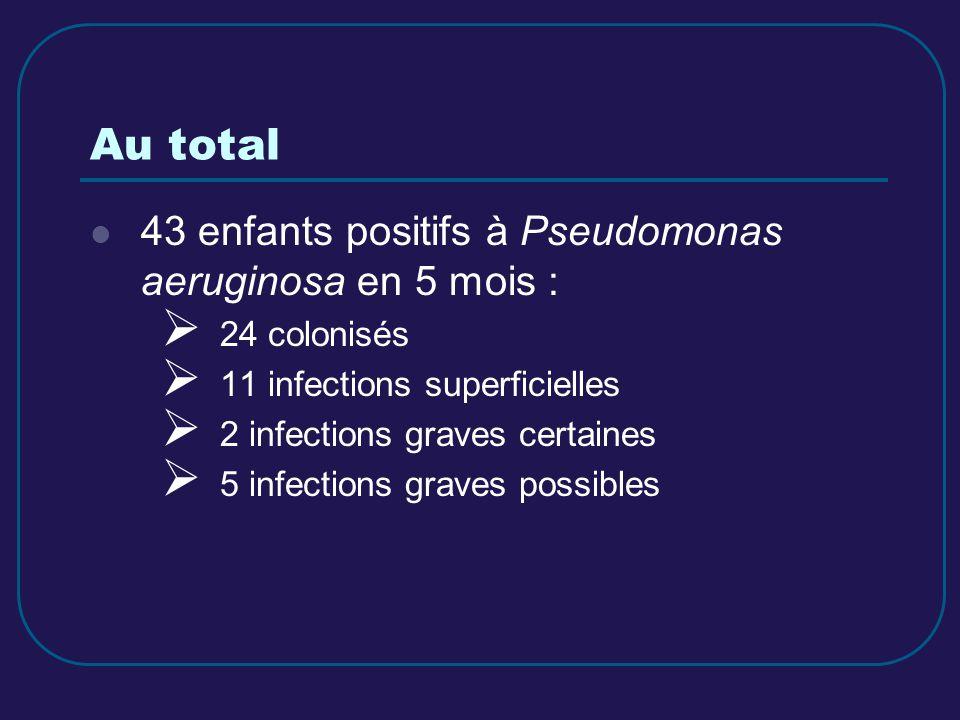 Au total 43 enfants positifs à Pseudomonas aeruginosa en 5 mois :