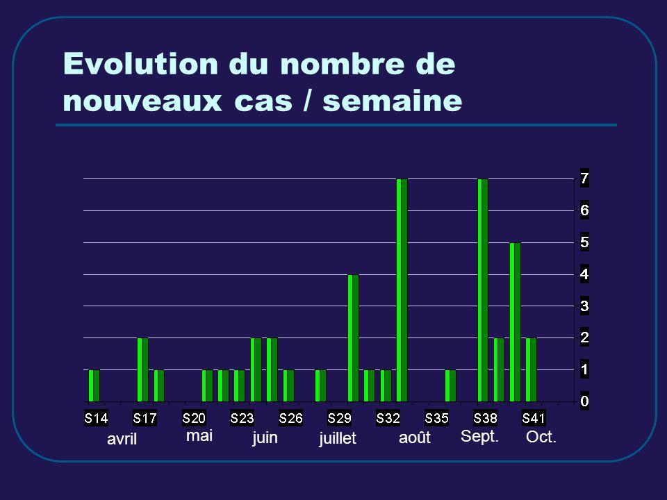Evolution du nombre de nouveaux cas / semaine