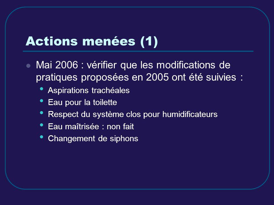 Actions menées (1) Mai 2006 : vérifier que les modifications de pratiques proposées en 2005 ont été suivies :