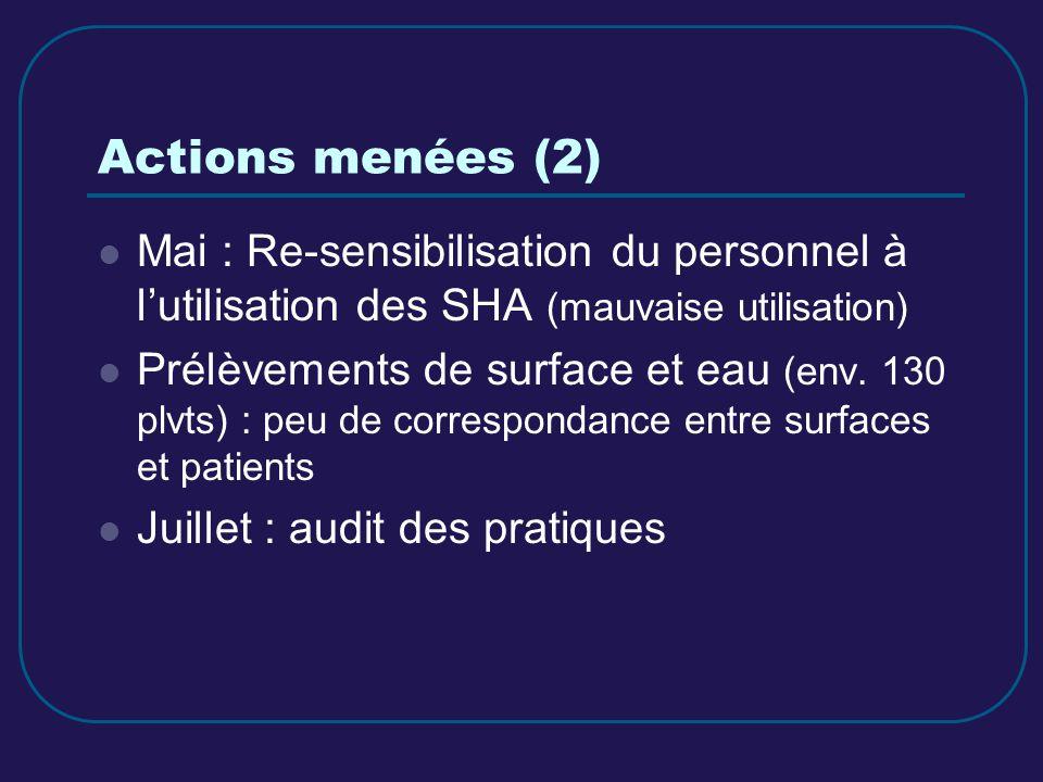 Actions menées (2) Mai : Re-sensibilisation du personnel à l'utilisation des SHA (mauvaise utilisation)