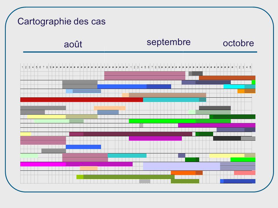 Cartographie des cas septembre octobre août Cartographie :