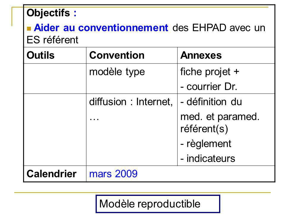 Modèle reproductible Objectifs :