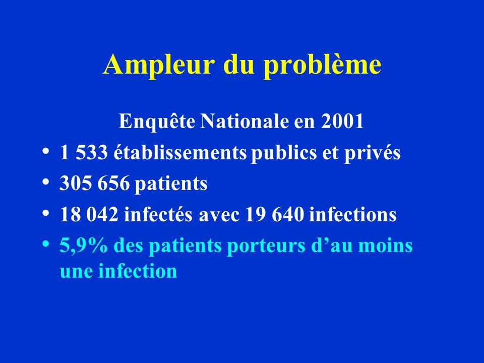 Ampleur du problème Enquête Nationale en 2001