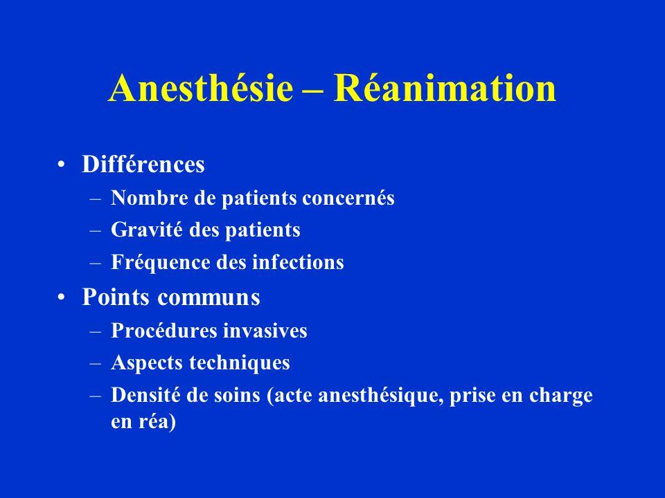 Anesthésie – Réanimation