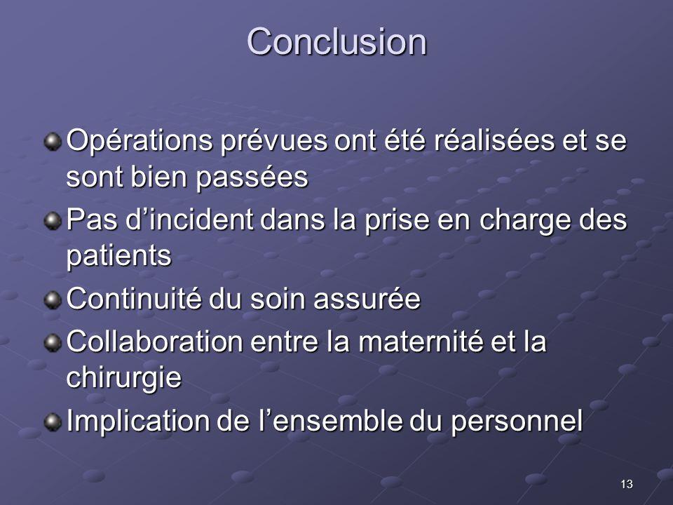 Conclusion Opérations prévues ont été réalisées et se sont bien passées. Pas d'incident dans la prise en charge des patients.