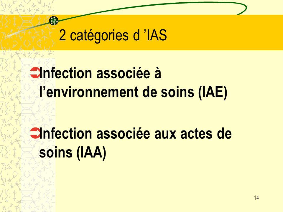 2 catégories d 'IAS Infection associée à l'environnement de soins (IAE) Infection associée aux actes de soins (IAA)