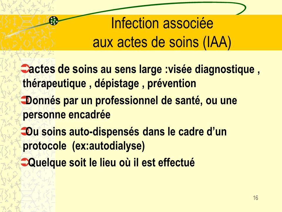 Infection associée aux actes de soins (IAA)