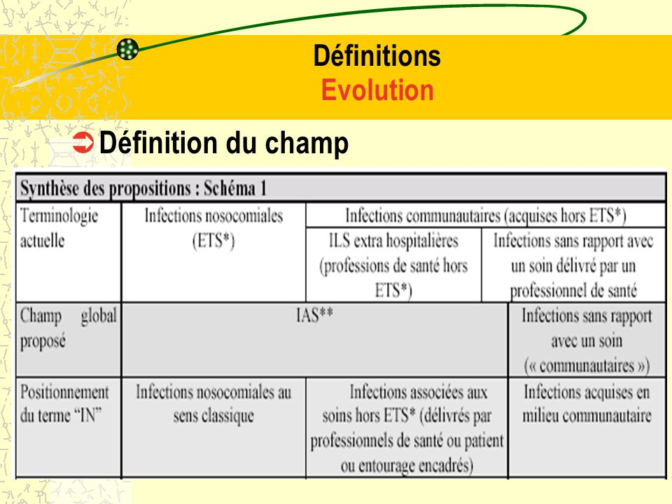 Définitions Evolution