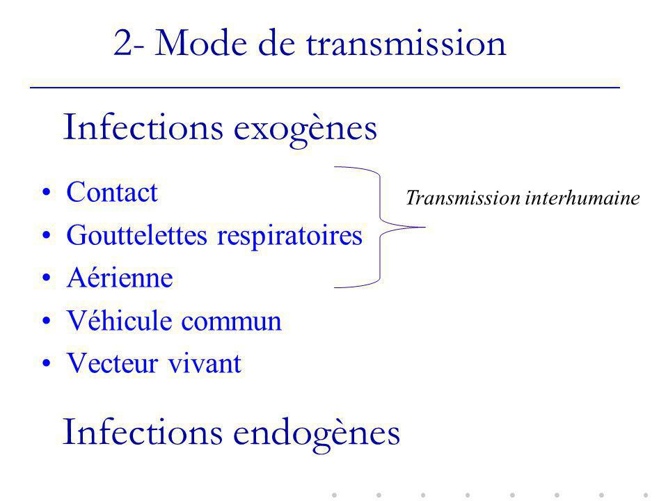2- Mode de transmission Infections exogènes Infections endogènes