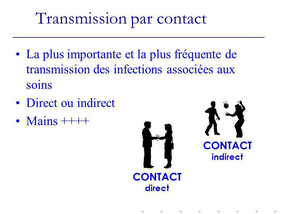 Transmission par contact