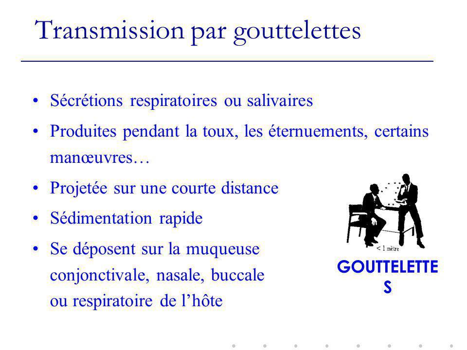 Transmission par gouttelettes