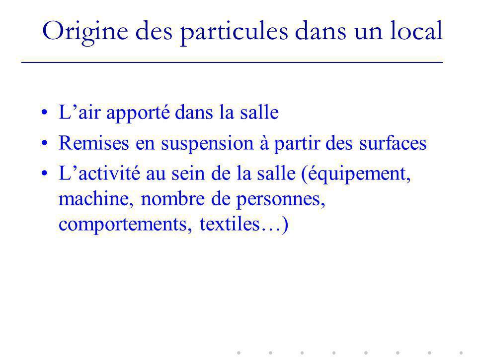 Origine des particules dans un local