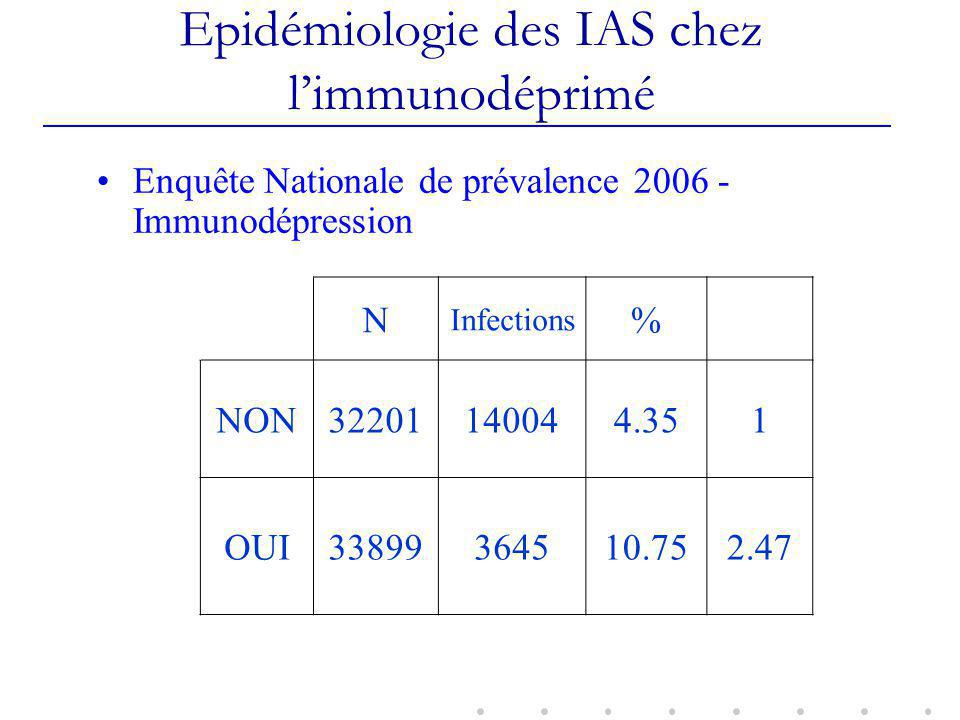 Epidémiologie des IAS chez l'immunodéprimé