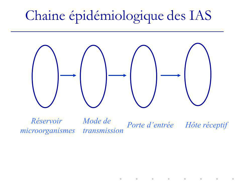 Chaine épidémiologique des IAS