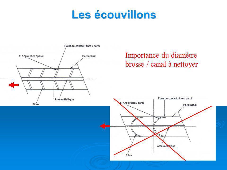 Les écouvillons Importance du diamètre brosse / canal à nettoyer