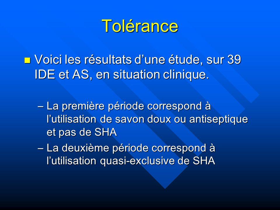 Tolérance Voici les résultats d'une étude, sur 39 IDE et AS, en situation clinique.