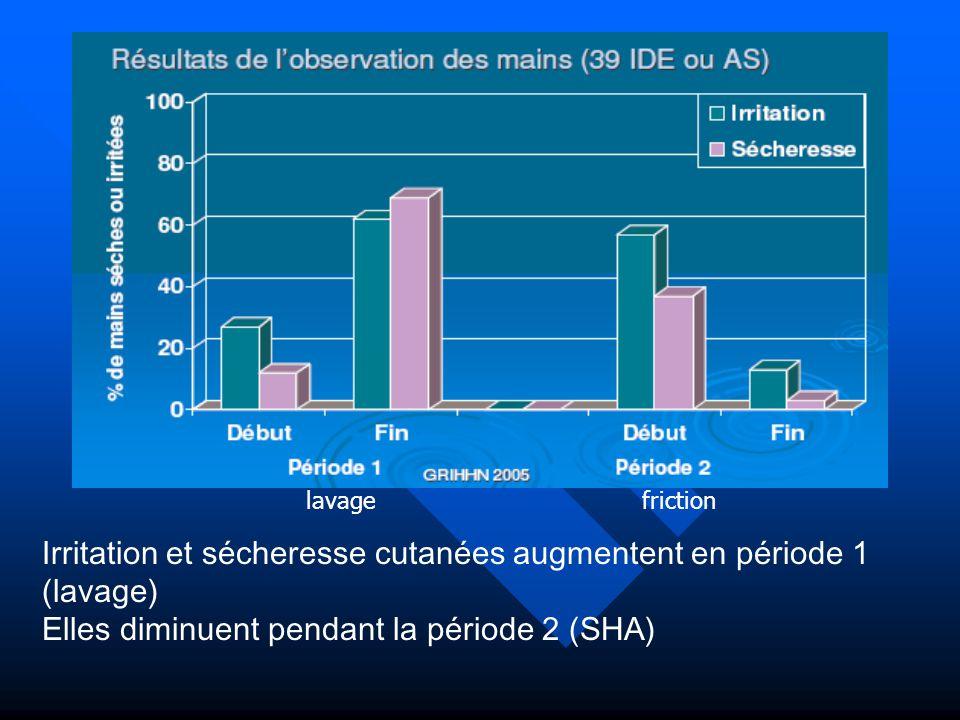 Irritation et sécheresse cutanées augmentent en période 1 (lavage)