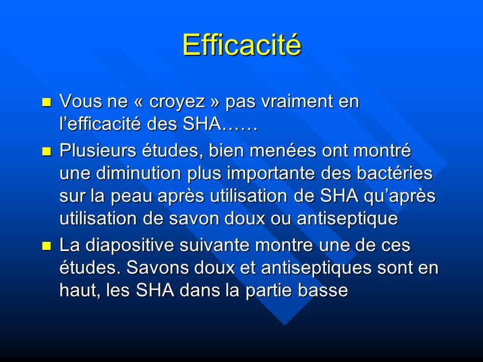 Efficacité Vous ne « croyez » pas vraiment en l'efficacité des SHA……