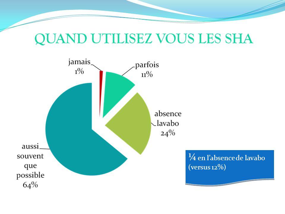 ¼ en l'absence de lavabo (versus 12%)