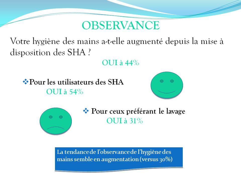 La tendance de l'observance de l'hygiène des mains semble en augmentation (versus 30%)
