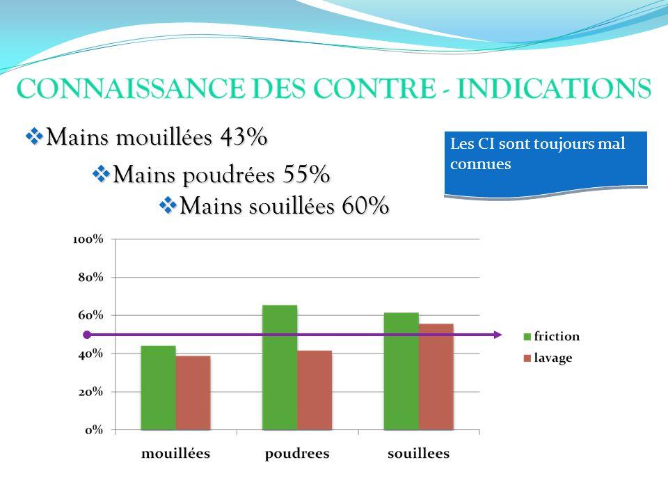 Mains mouillées 43% Mains poudrées 55% Mains souillées 60%