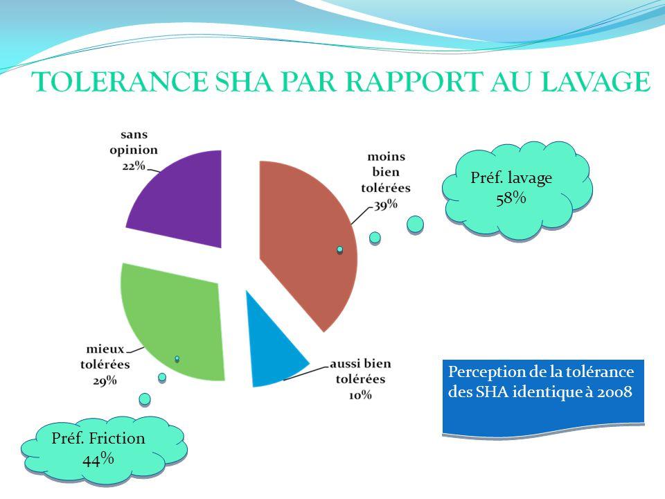 Préf. lavage 58% Perception de la tolérance des SHA identique à 2008 Préf. Friction 44%