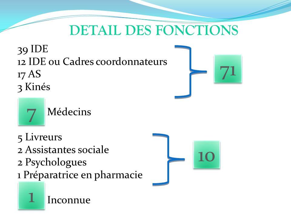 71 7 10 1 DETAIL DES FONCTIONS 39 IDE 12 IDE ou Cadres coordonnateurs