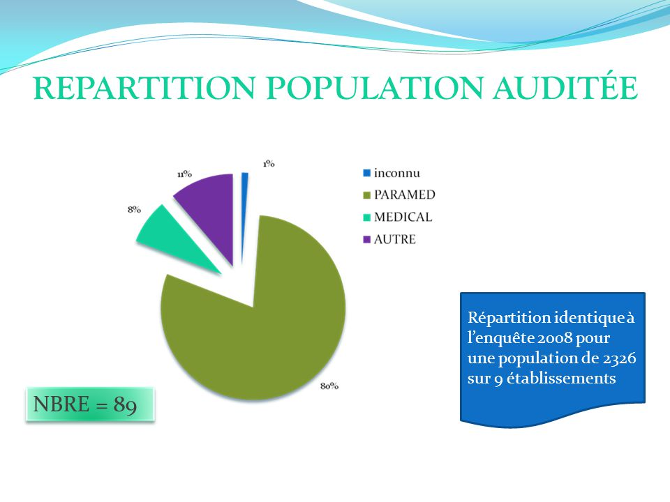 REPARTITION POPULATION AUDITÉE
