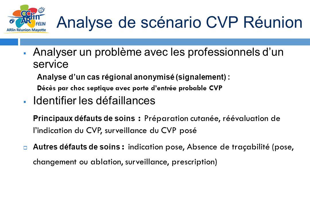 Analyse de scénario CVP Réunion
