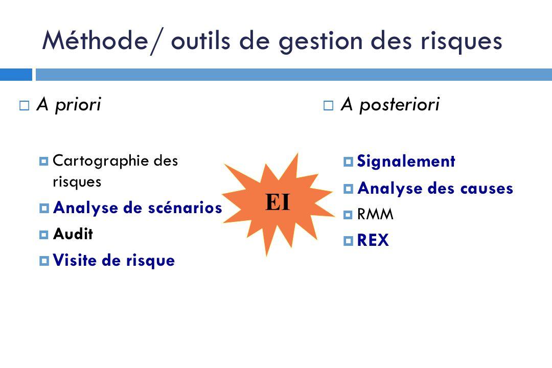 Méthode/ outils de gestion des risques