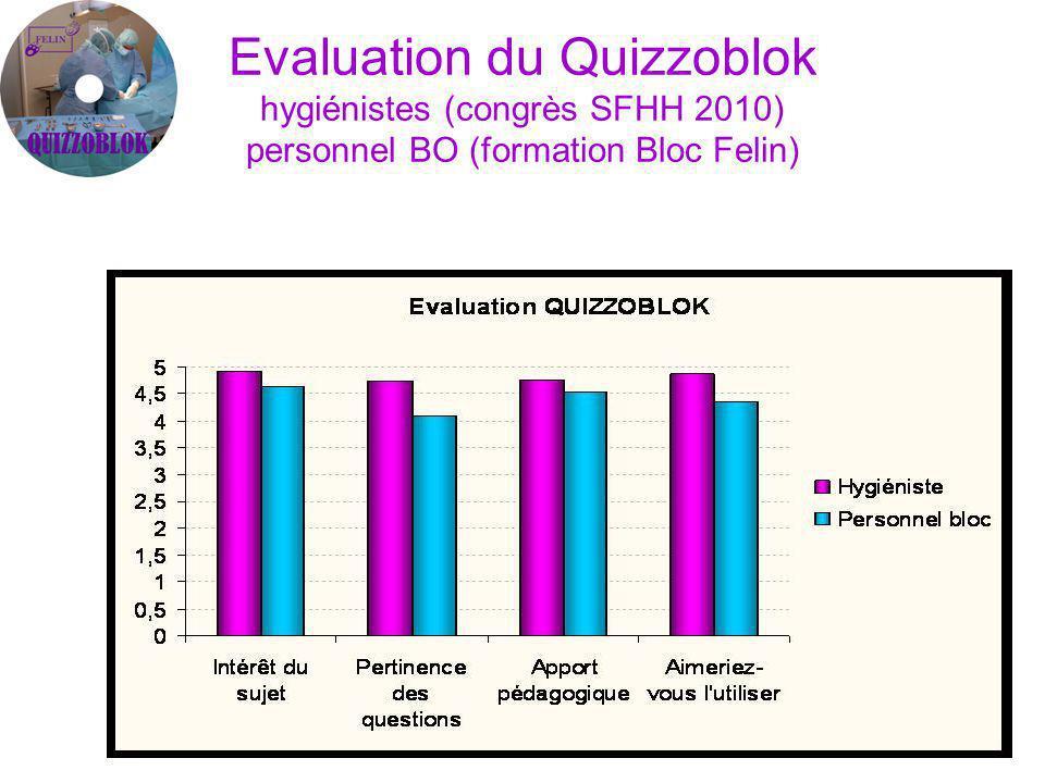 Evaluation du Quizzoblok hygiénistes (congrès SFHH 2010) personnel BO (formation Bloc Felin)