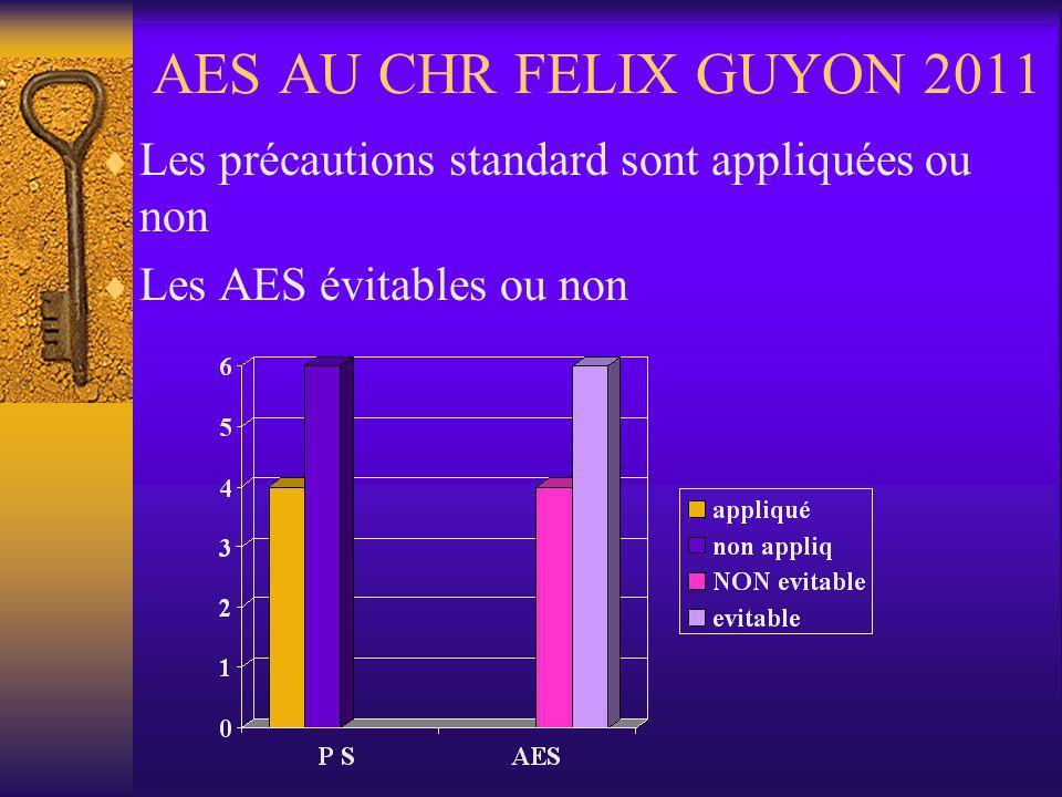 AES AU CHR FELIX GUYON 2011 Les précautions standard sont appliquées ou non.