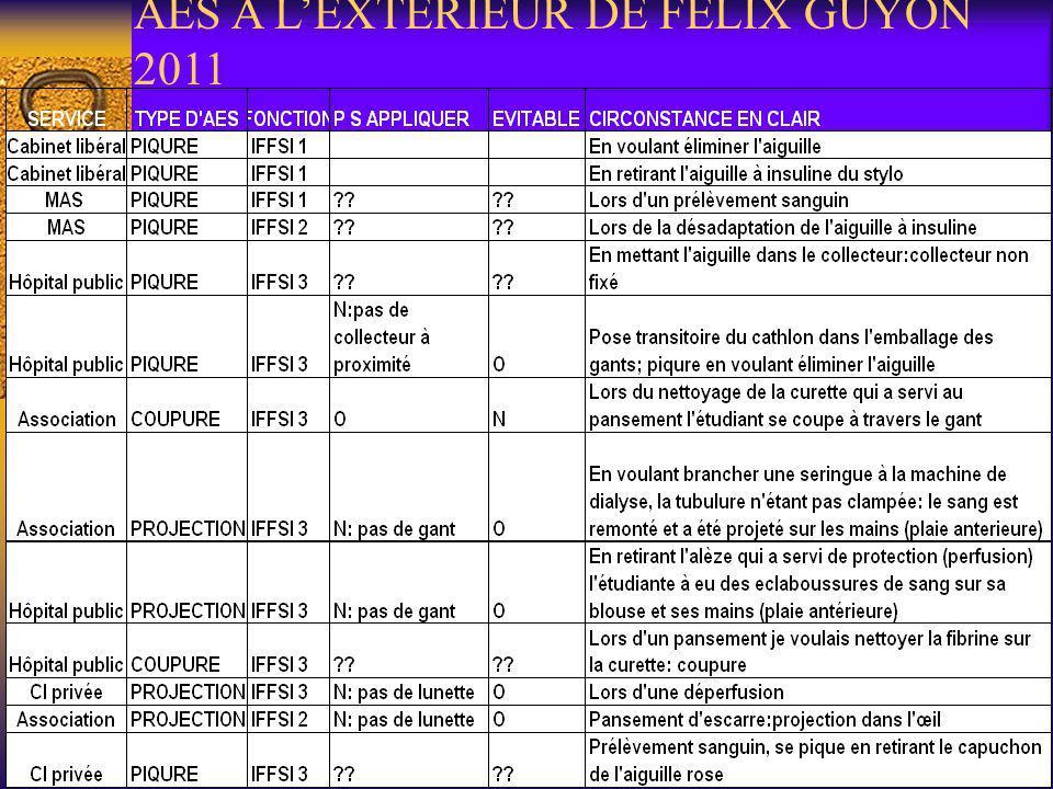 AES A L'EXTERIEUR DE FELIX GUYON 2011