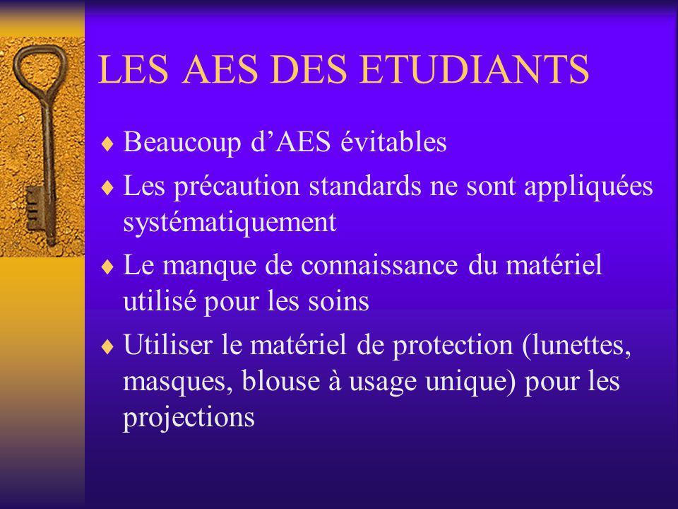 LES AES DES ETUDIANTS Beaucoup d'AES évitables