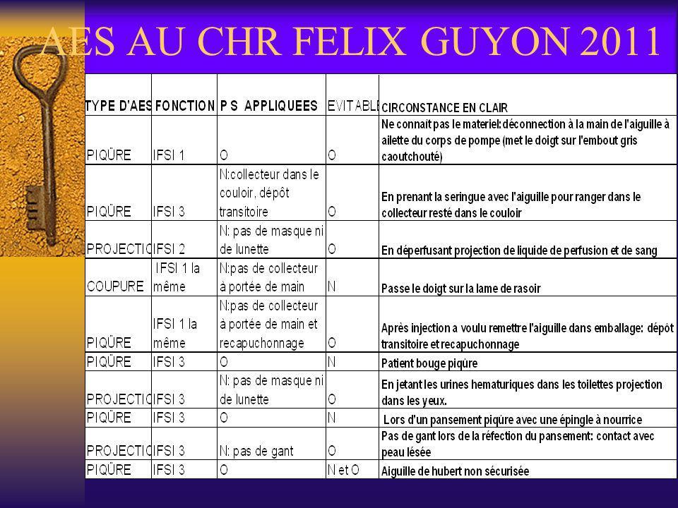 AES AU CHR FELIX GUYON 2011