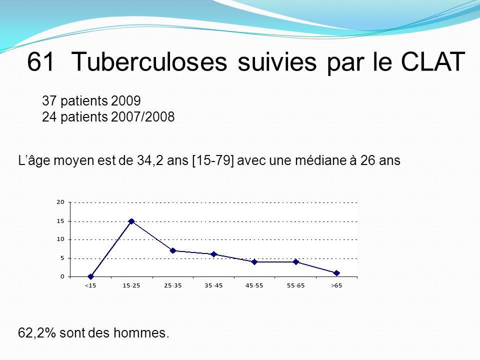 61 Tuberculoses suivies par le CLAT