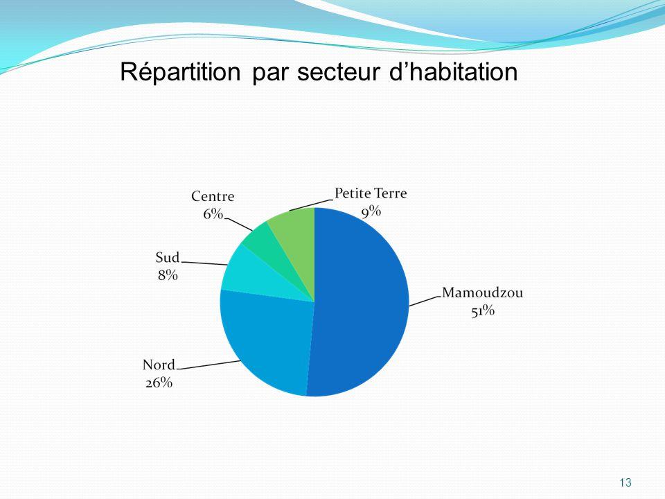 Répartition par secteur d'habitation