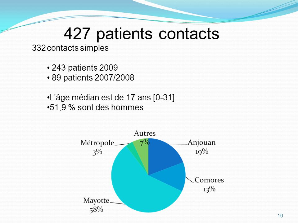 427 patients contacts contacts simples 243 patients 2009