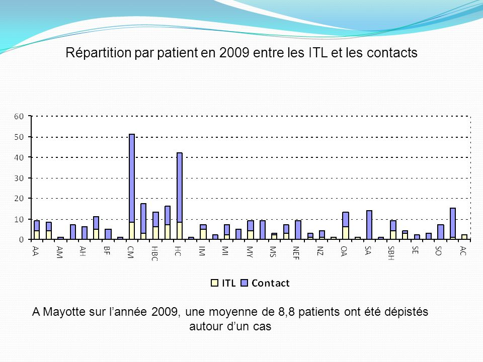 Répartition par patient en 2009 entre les ITL et les contacts