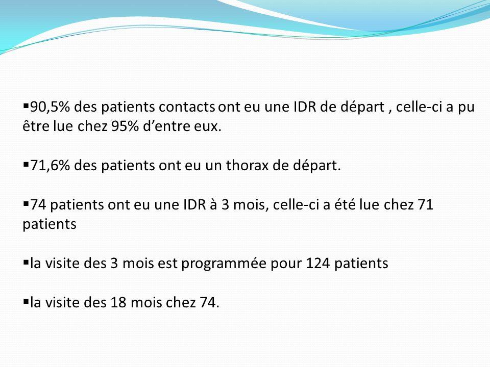 90,5% des patients contacts ont eu une IDR de départ , celle-ci a pu être lue chez 95% d'entre eux.