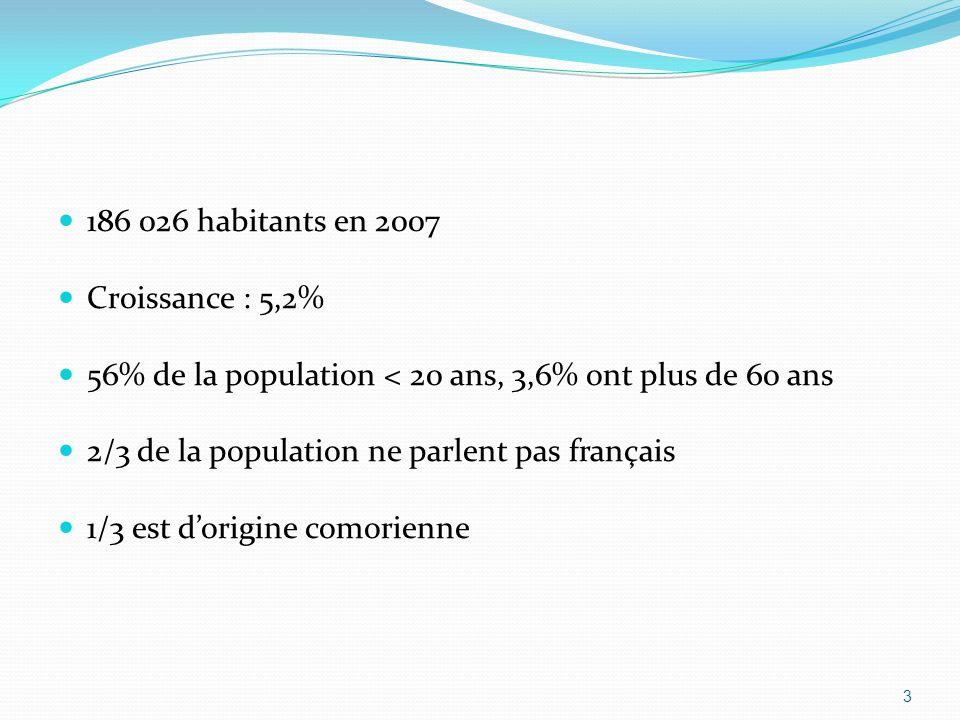 186 026 habitants en 2007 Croissance : 5,2% 56% de la population < 20 ans, 3,6% ont plus de 60 ans.
