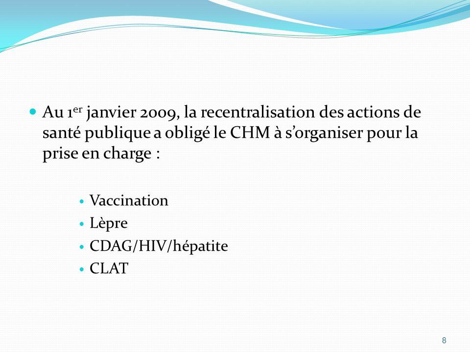 Au 1er janvier 2009, la recentralisation des actions de santé publique a obligé le CHM à s'organiser pour la prise en charge :