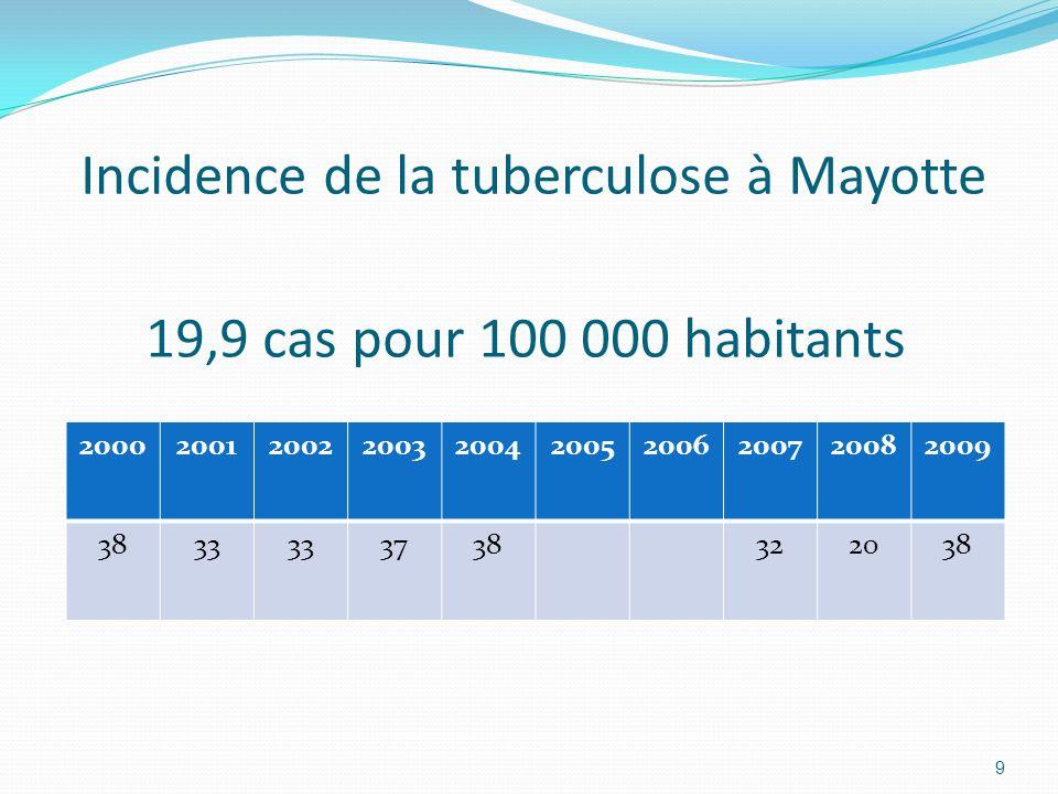 Incidence de la tuberculose à Mayotte 19,9 cas pour 100 000 habitants
