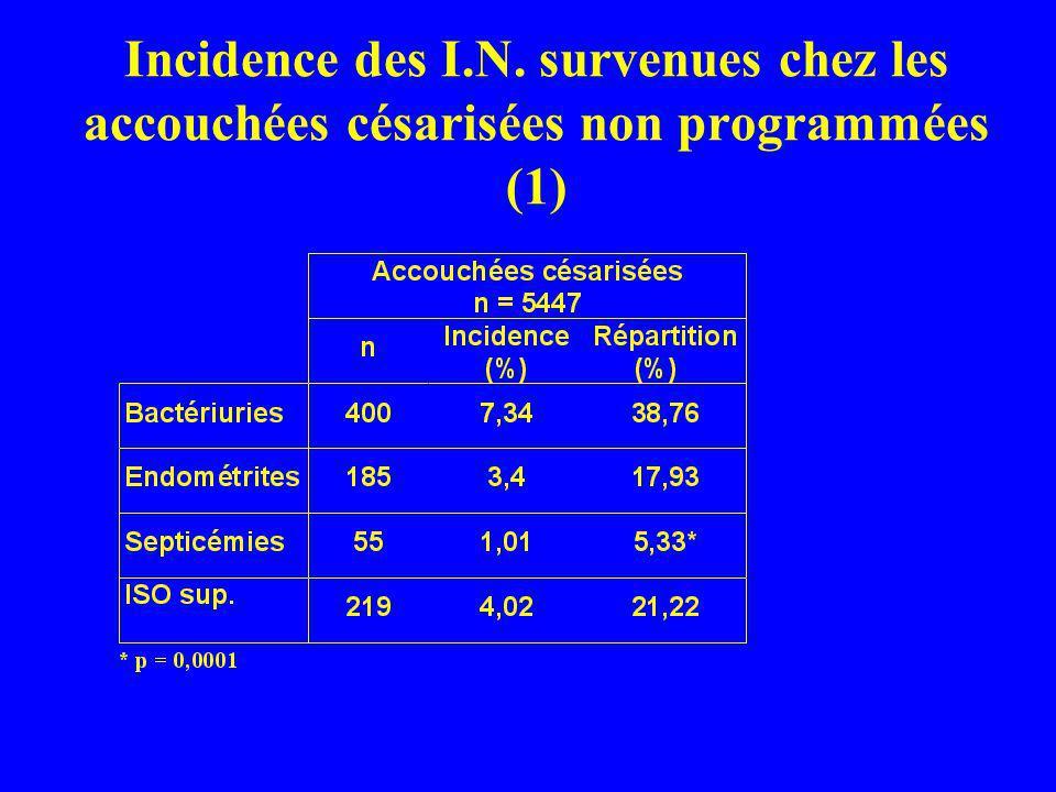 Incidence des I.N. survenues chez les accouchées césarisées non programmées (1)