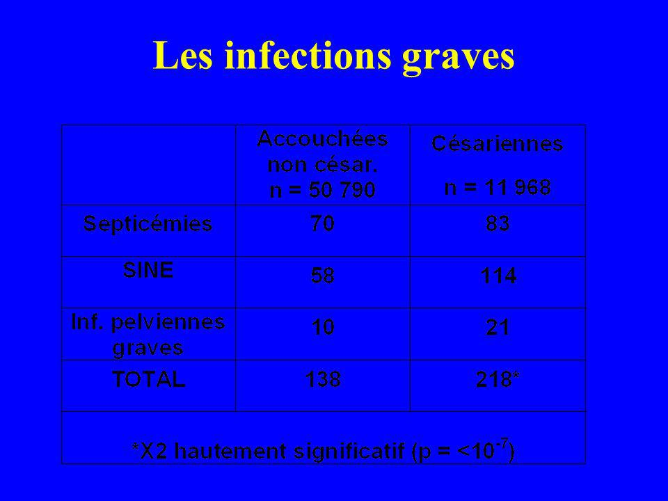 Les infections graves